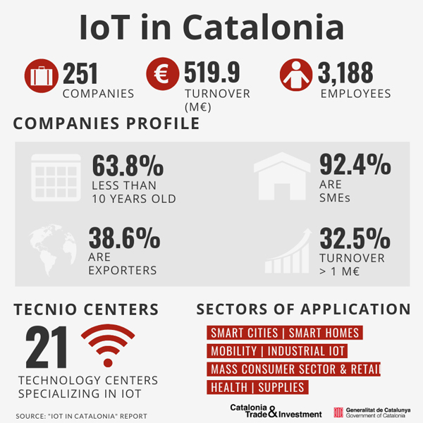 IoT-in-catalonia-infographics