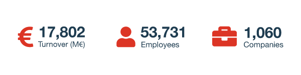 17,802 Turnover (M€), 53,731 Employees and 1,060 Companies