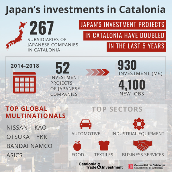 infographics-japan-investments