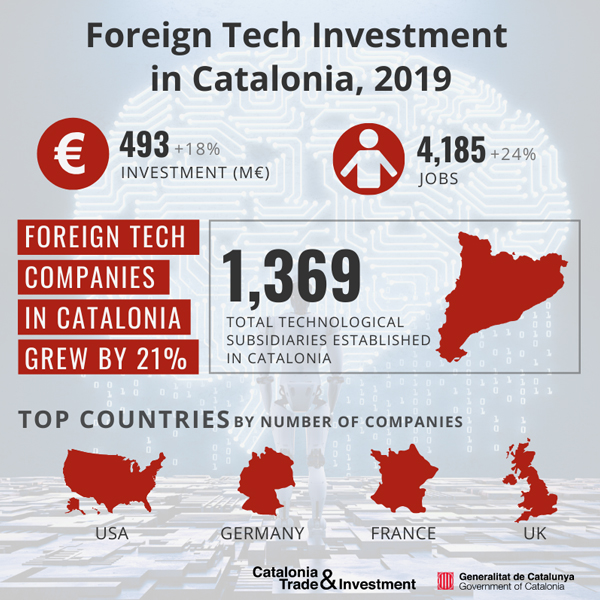 foreig-tech-investment-infographic