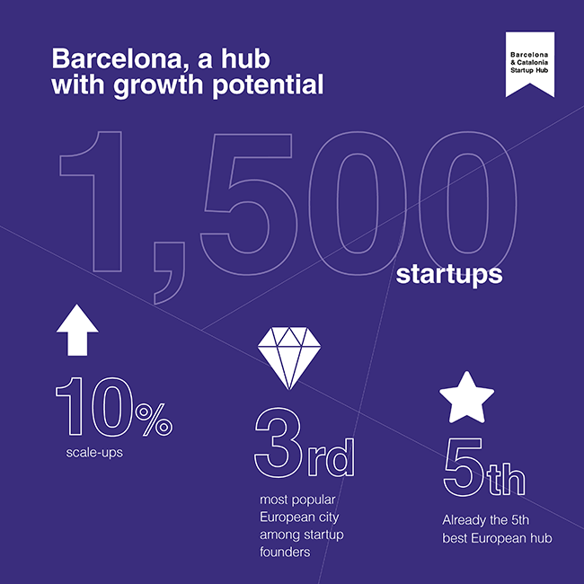 Barcelona, a hub with growth potential